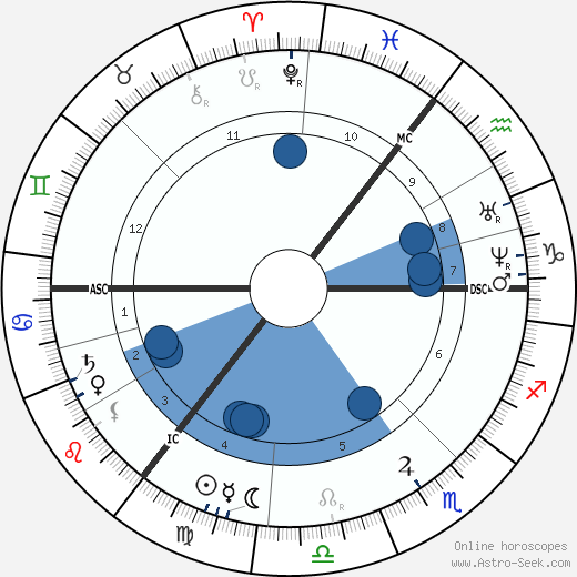 Leo Tolstoy horoscope, astrology, sign, zodiac, date of birth, instagram