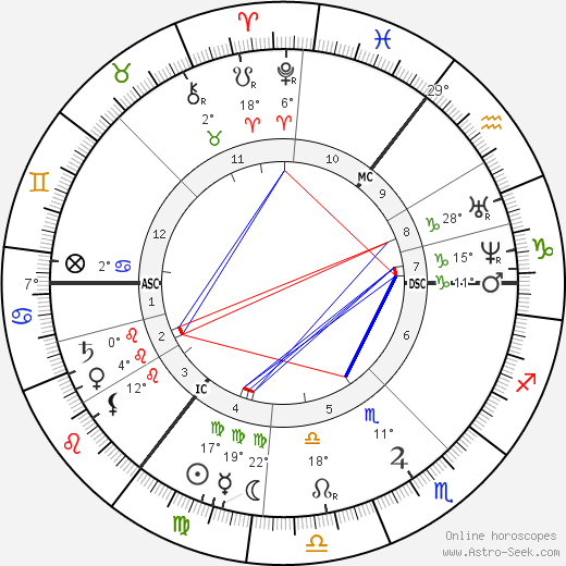 Leo Tolstoy birth chart, biography, wikipedia 2019, 2020