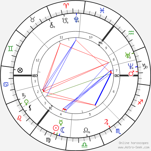 Leo Tolstoy astro natal birth chart, Leo Tolstoy horoscope, astrology