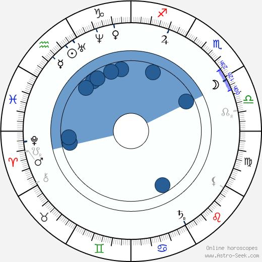 Ján Botto wikipedia, horoscope, astrology, instagram