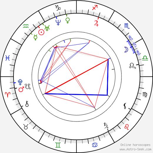 Ján Botto tema natale, oroscopo, Ján Botto oroscopi gratuiti, astrologia