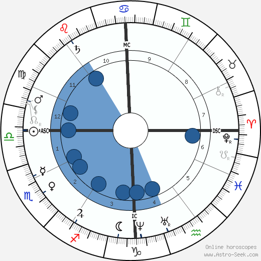Chester A. Arthur wikipedia, horoscope, astrology, instagram