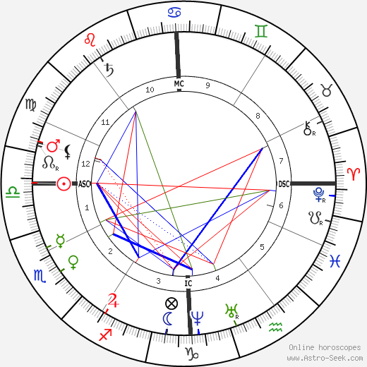 Chester A. Arthur astro natal birth chart, Chester A. Arthur horoscope, astrology