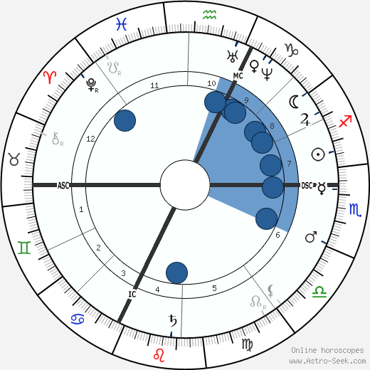 Anton Rubinstein wikipedia, horoscope, astrology, instagram