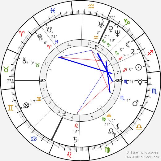 Anton Rubinstein birth chart, biography, wikipedia 2019, 2020