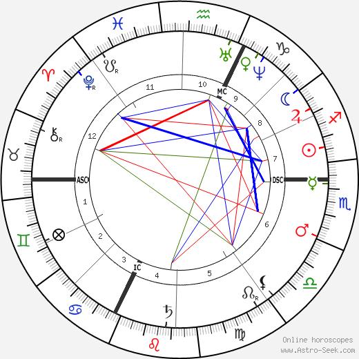 Anton Rubinstein astro natal birth chart, Anton Rubinstein horoscope, astrology