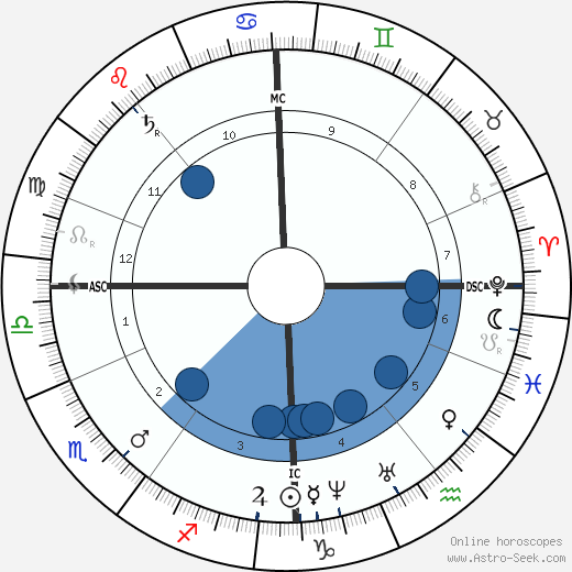 Alexander Smith wikipedia, horoscope, astrology, instagram