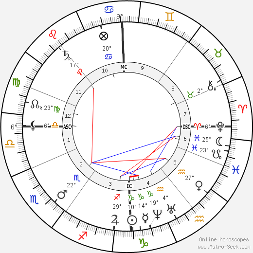 Alexander Smith birth chart, biography, wikipedia 2018, 2019