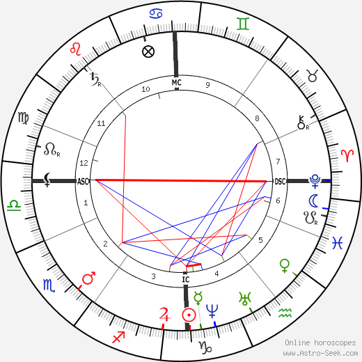 Alexander Smith astro natal birth chart, Alexander Smith horoscope, astrology