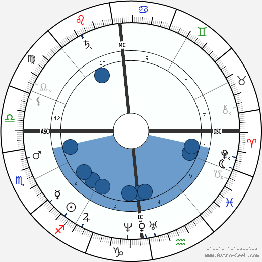 Henri-Gustave Joly de Lotbinière wikipedia, horoscope, astrology, instagram