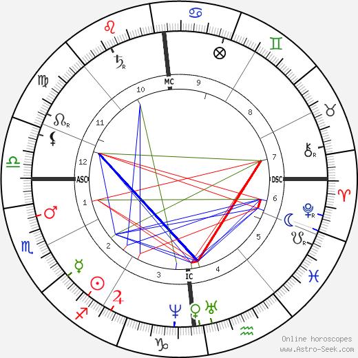 Henri-Gustave Joly de Lotbinière astro natal birth chart, Henri-Gustave Joly de Lotbinière horoscope, astrology