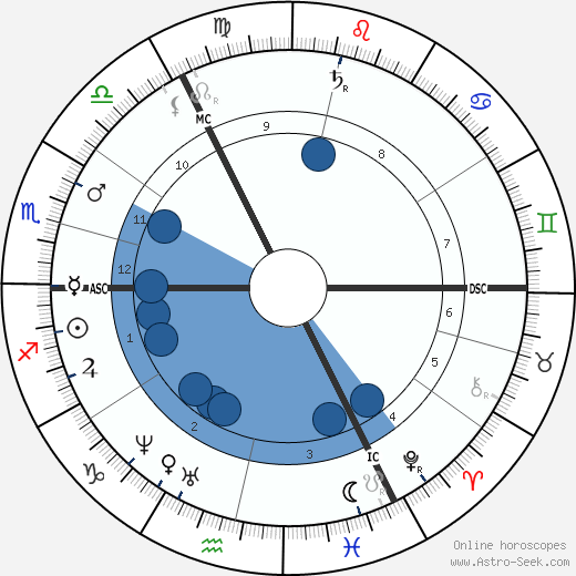 John Gotch wikipedia, horoscope, astrology, instagram