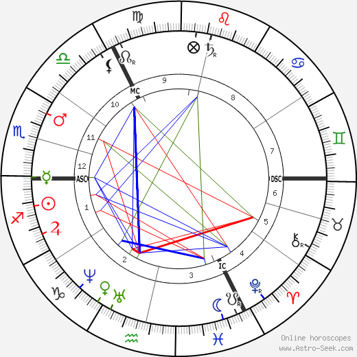 John Gotch tema natale, oroscopo, John Gotch oroscopi gratuiti, astrologia