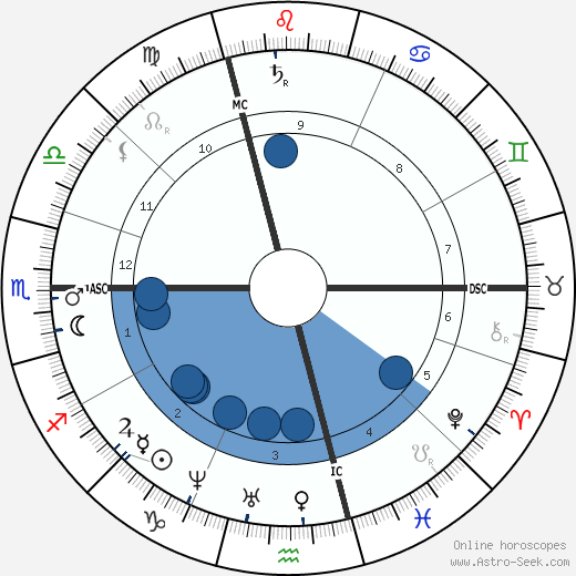 Paul Schutzenberger wikipedia, horoscope, astrology, instagram