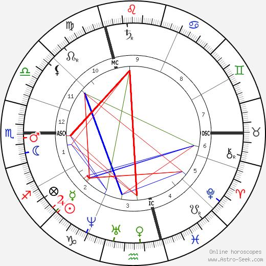 Paul Schutzenberger tema natale, oroscopo, Paul Schutzenberger oroscopi gratuiti, astrologia