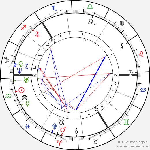 Alfred Brehm tema natale, oroscopo, Alfred Brehm oroscopi gratuiti, astrologia