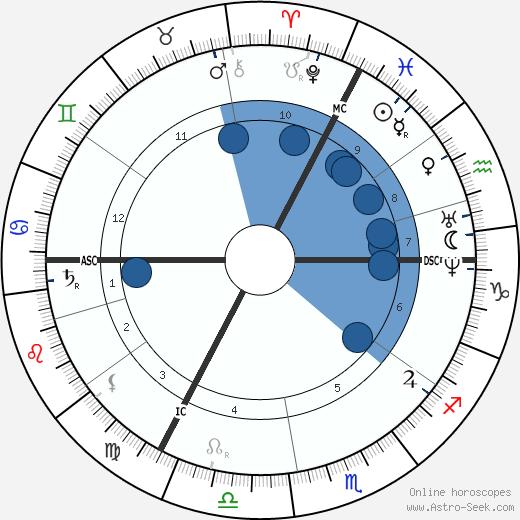Carl Schurz wikipedia, horoscope, astrology, instagram