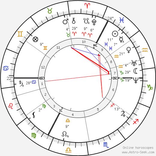 Carl Schurz birth chart, biography, wikipedia 2018, 2019