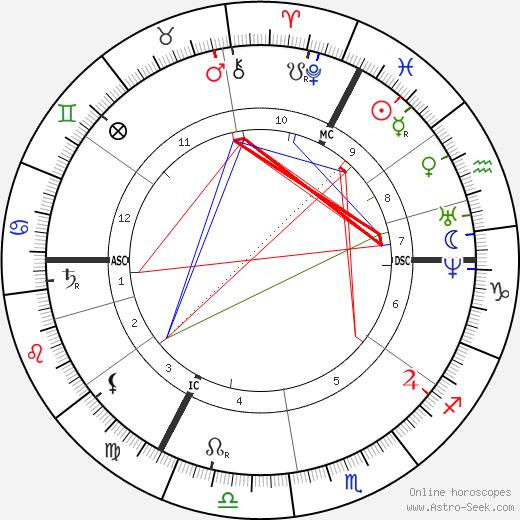 Carl Schurz astro natal birth chart, Carl Schurz horoscope, astrology