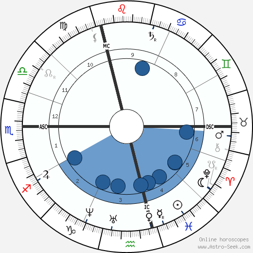 Emile-François Chatrousse wikipedia, horoscope, astrology, instagram