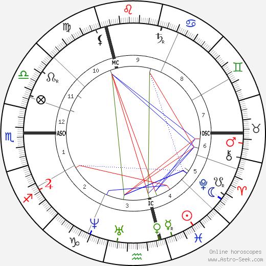 Emile-François Chatrousse день рождения гороскоп, Emile-François Chatrousse Натальная карта онлайн