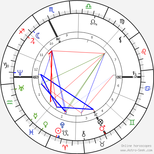 Theodore Aubanel tema natale, oroscopo, Theodore Aubanel oroscopi gratuiti, astrologia