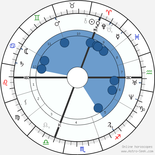William Booth wikipedia, horoscope, astrology, instagram