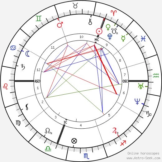 Уильям Бут William Booth день рождения гороскоп, William Booth Натальная карта онлайн