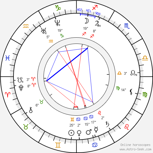 Geronimo birth chart, biography, wikipedia 2018, 2019