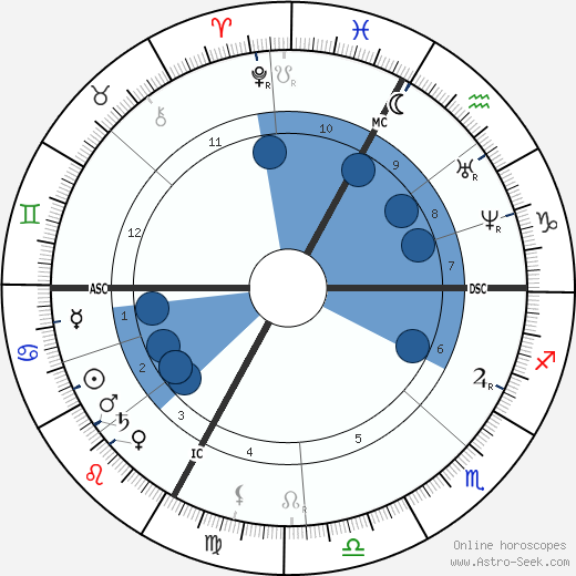 Victor Cherbuliez wikipedia, horoscope, astrology, instagram