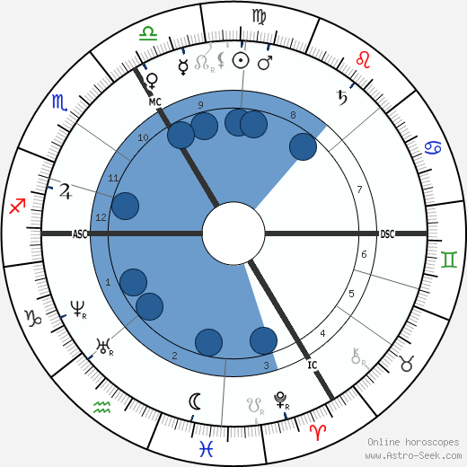 Anselm Feuerbach horoscope, astrology, sign, zodiac, date of birth, instagram