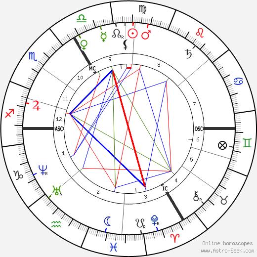 Ансельм Фейербах Anselm Feuerbach день рождения гороскоп, Anselm Feuerbach Натальная карта онлайн