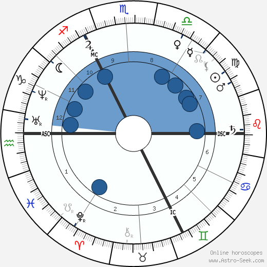 August Kekule Von Stradonitz wikipedia, horoscope, astrology, instagram
