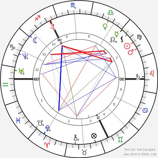 August Kekule Von Stradonitz день рождения гороскоп, August Kekule Von Stradonitz Натальная карта онлайн