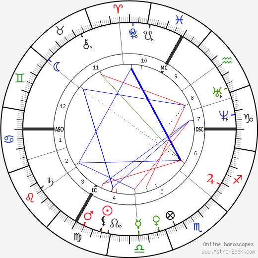 Эдуард Пайерон Edouard Pailleron день рождения гороскоп, Edouard Pailleron Натальная карта онлайн