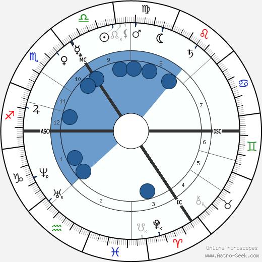 William Michael Rossetti wikipedia, horoscope, astrology, instagram