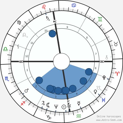 Guido Verbeck wikipedia, horoscope, astrology, instagram