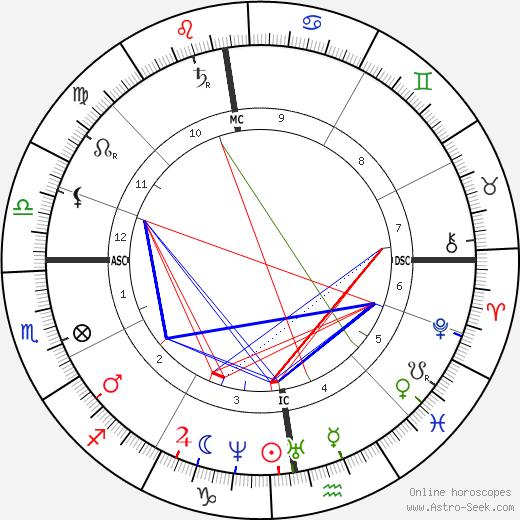 Guido Verbeck astro natal birth chart, Guido Verbeck horoscope, astrology