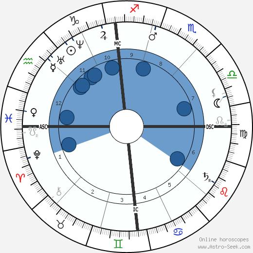 Jean-Baptiste Faure wikipedia, horoscope, astrology, instagram