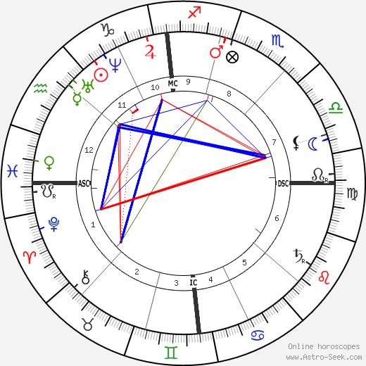Жан-Батист Фор Jean-Baptiste Faure день рождения гороскоп, Jean-Baptiste Faure Натальная карта онлайн