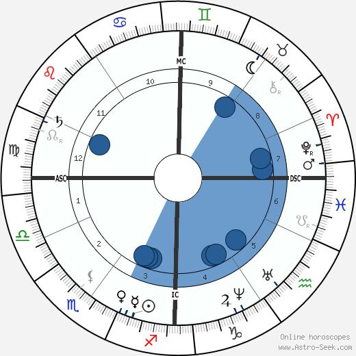 Jules Emile Pean wikipedia, horoscope, astrology, instagram