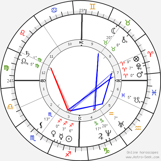 Jules Emile Pean birth chart, biography, wikipedia 2018, 2019