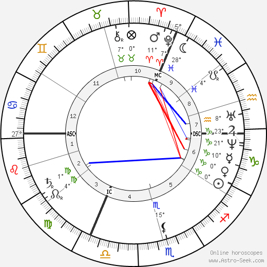 Aime Girard birth chart, biography, wikipedia 2019, 2020