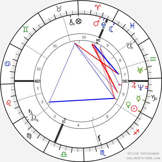 Aime Girard birth chart, Aime Girard astro natal horoscope, astrology