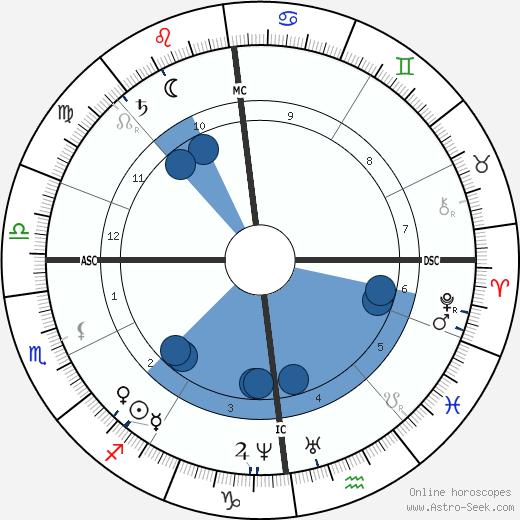 Christina Rossetti wikipedia, horoscope, astrology, instagram