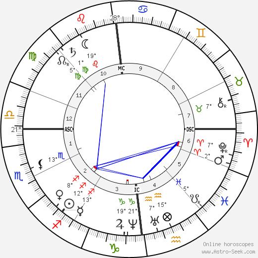 Christina Rossetti tema natale, biography, Biografia da Wikipedia 2020, 2021