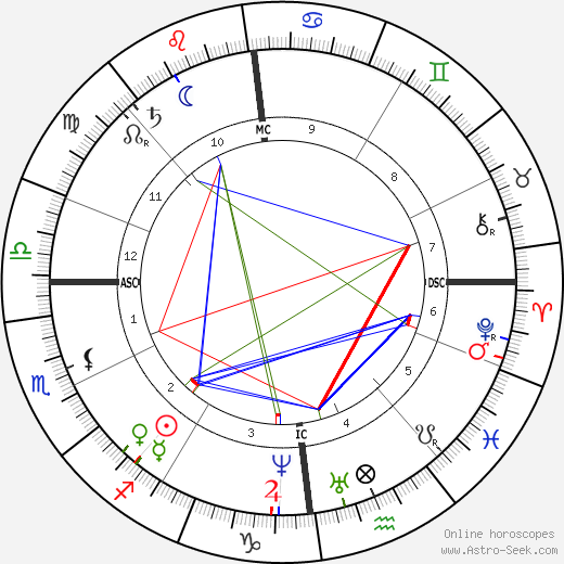 Christina Rossetti tema natale, oroscopo, Christina Rossetti oroscopi gratuiti, astrologia