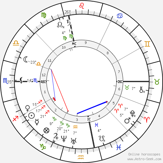 Emily Dickinson birth chart, biography, wikipedia 2018, 2019