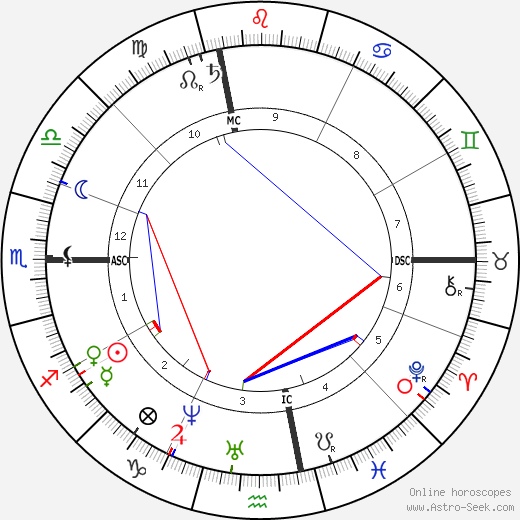 Emily Dickinson astro natal birth chart, Emily Dickinson horoscope, astrology