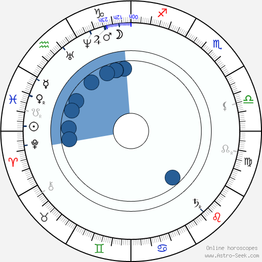Daniel Chonqadze wikipedia, horoscope, astrology, instagram